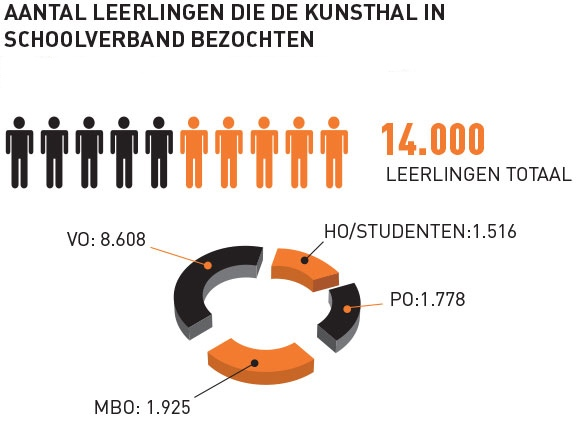 infographic leerlingen Kunsthal in schoolverband in 2014